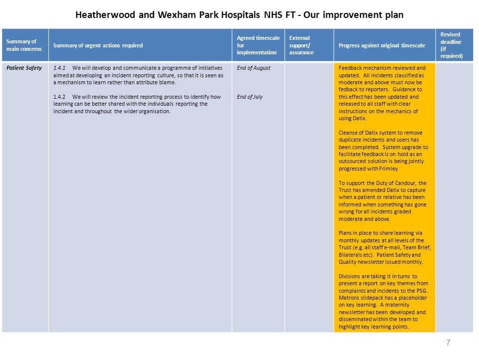 Heatherwood and Wexham Park Hospitals NHS FT - Our improvement plan Summary of main concerns Summary of urgent actions required Agreed timescale for implementation External support/ assurance Progress against original timescale Revised deadline (if required) Patient Safety1.4.1We will develop and communicate a programme of initiatives aimed at developing an incident reporting culture, so that it is seen as a mechanism to learn rather than attribute blame.