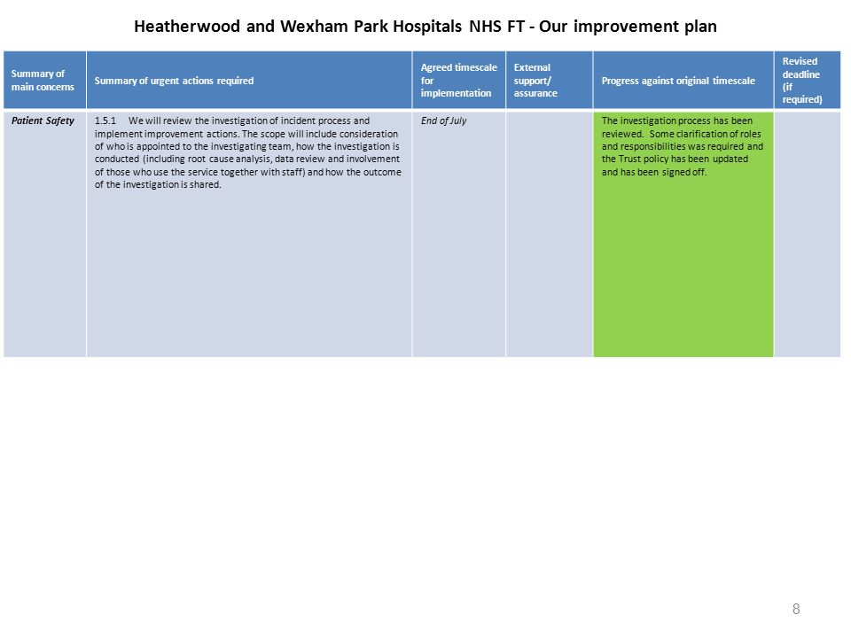 Heatherwood and Wexham Park Hospitals NHS FT - Our improvement plan Summary of main concerns Summary of urgent actions required Agreed timescale for implementation External support/ assurance Progress against original timescale Revised deadline (if required) Patient Safety1.5.1 We will review the investigation of incident process and implement improvement actions.