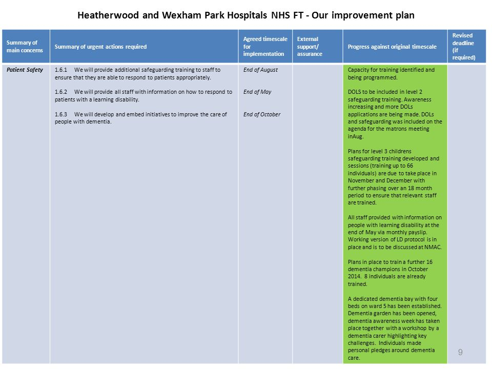 Heatherwood and Wexham Park Hospitals NHS FT - Our improvement plan Summary of main concerns Summary of urgent actions required Agreed timescale for implementation External support/ assurance Progress against original timescale Revised deadline (if required) Patient Safety1.6.1We will provide additional safeguarding training to staff to ensure that they are able to respond to patients appropriately.