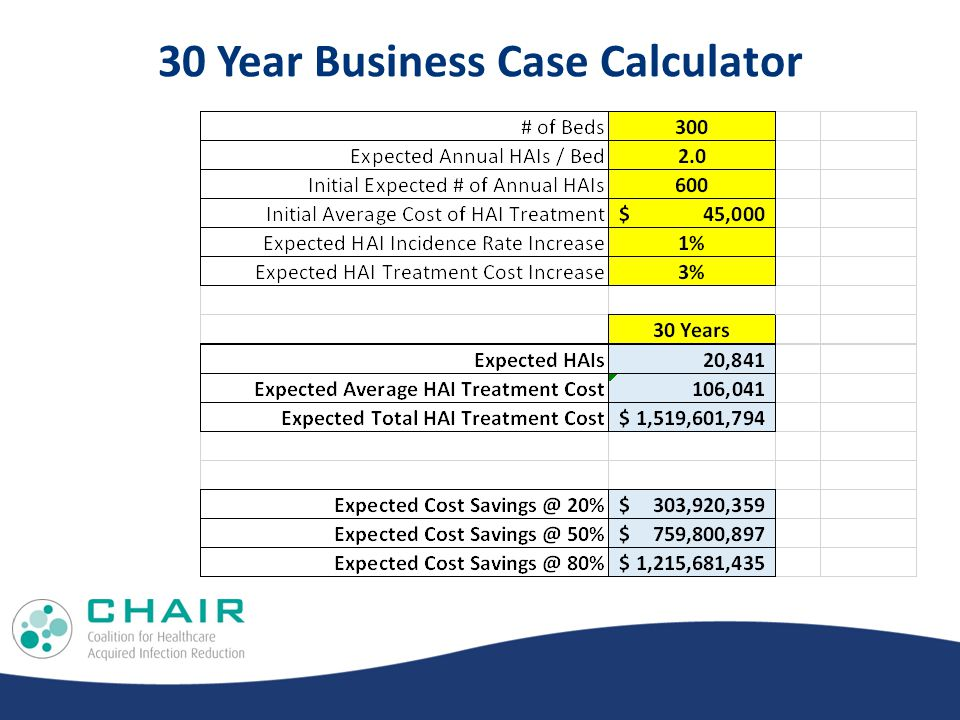 30 Year Business Case Calculator