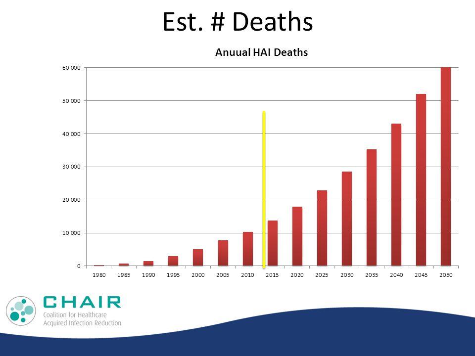 Est. # Deaths