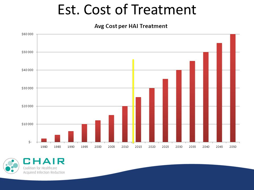 Est. Cost of Treatment