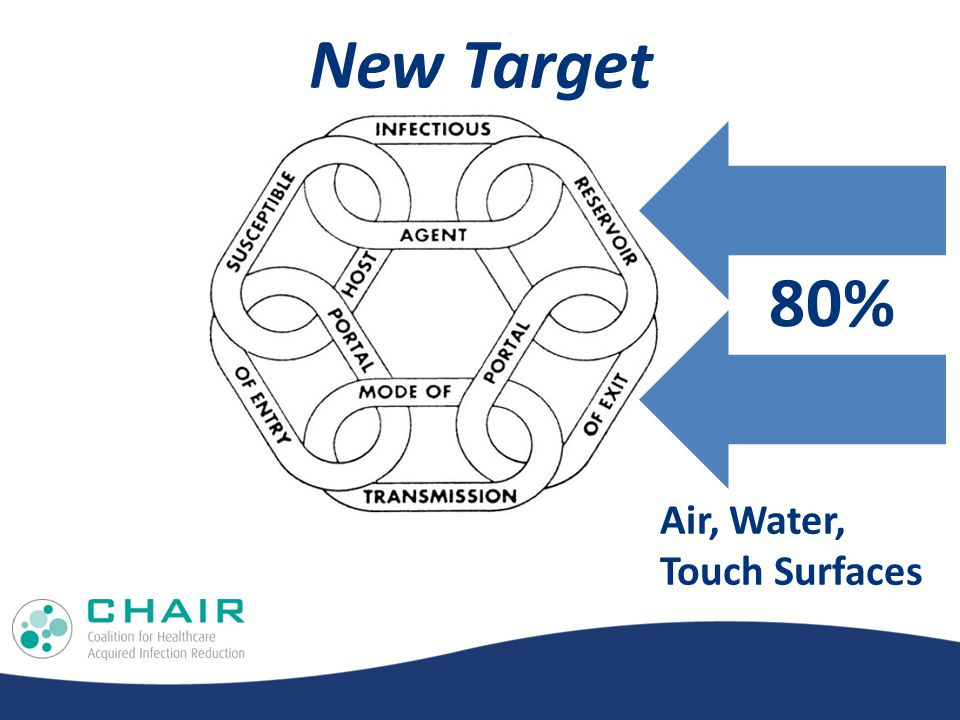 New Target 80% Air, Water, Touch Surfaces