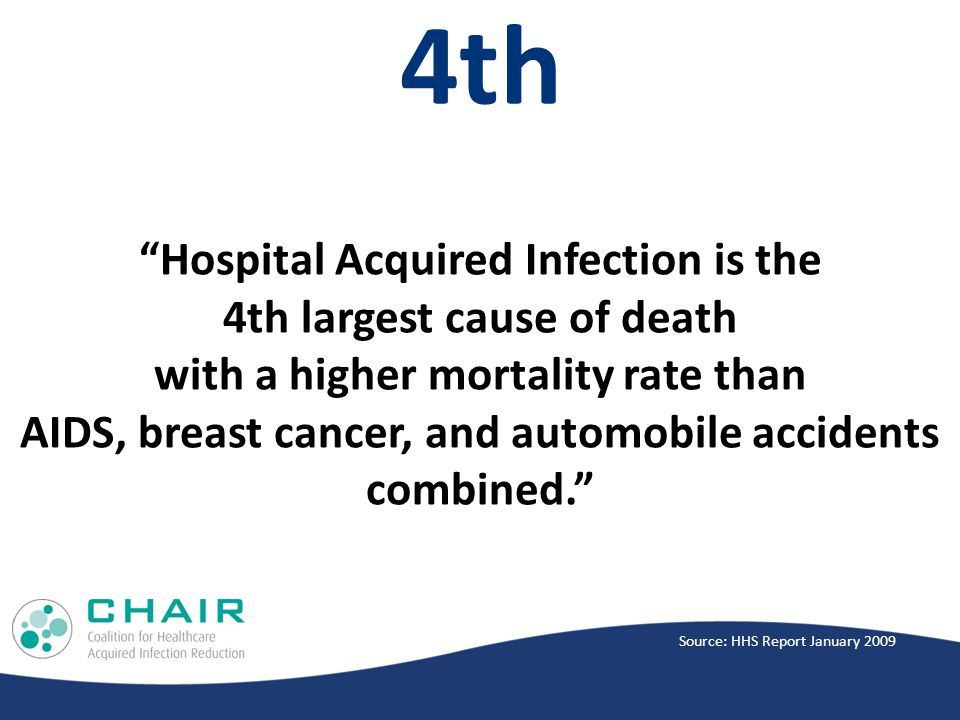 4th Hospital Acquired Infection is the 4th largest cause of death with a higher mortality rate than AIDS, breast cancer, and automobile accidents combined. Source: HHS Report January 2009