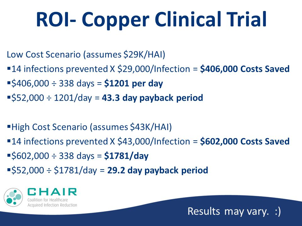 ROI- Copper Clinical Trial Low Cost Scenario (assumes $29K/HAI)  14 infections prevented X $29,000/Infection = $406,000 Costs Saved  $406,000 ÷ 338 days = $1201 per day  $52,000 ÷ 1201/day = 43.3 day payback period  High Cost Scenario (assumes $43K/HAI)  14 infections prevented X $43,000/Infection = $602,000 Costs Saved  $602,000 ÷ 338 days = $1781/day  $52,000 ÷ $1781/day = 29.2 day payback period Results may vary.