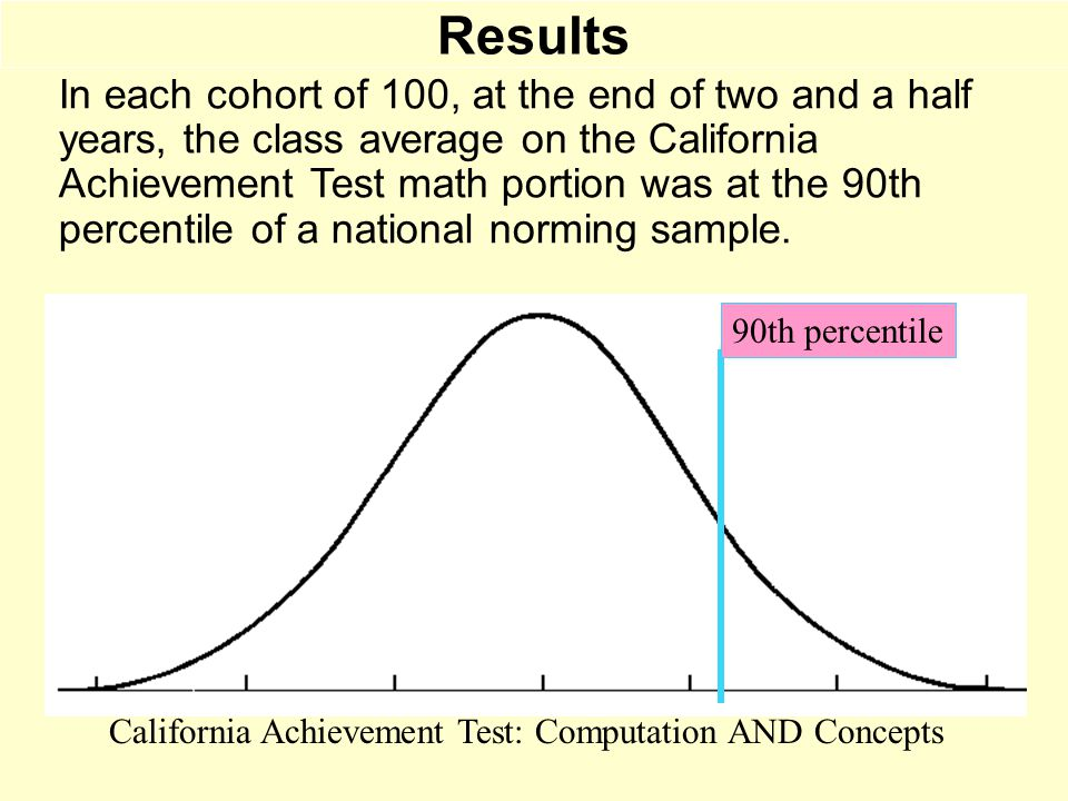 Results In each cohort of 100, at the end of two and a half years, the class average on the California Achievement Test math portion was at the 90th p