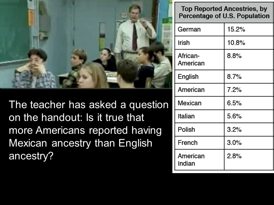 The teacher has asked a question on the handout: Is it true that more Americans reported having Mexican ancestry than English ancestry.
