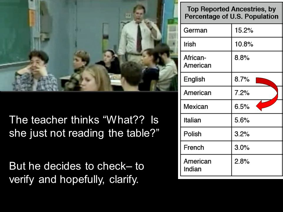 The teacher thinks What . Is she just not reading the table 3.