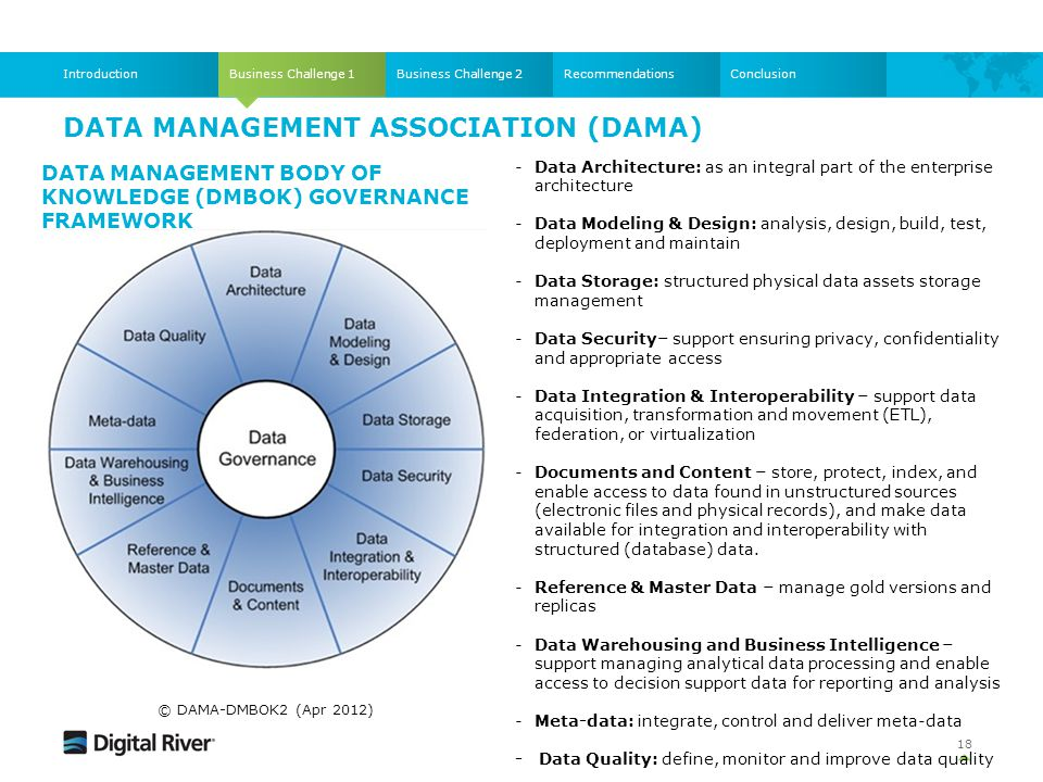 DATA MANAGEMENT ASSOCIATION (DAMA) Business Challenge 1IntroductionBusiness Challenge 2RecommendationsConclusion -Data Architecture: as an integral pa