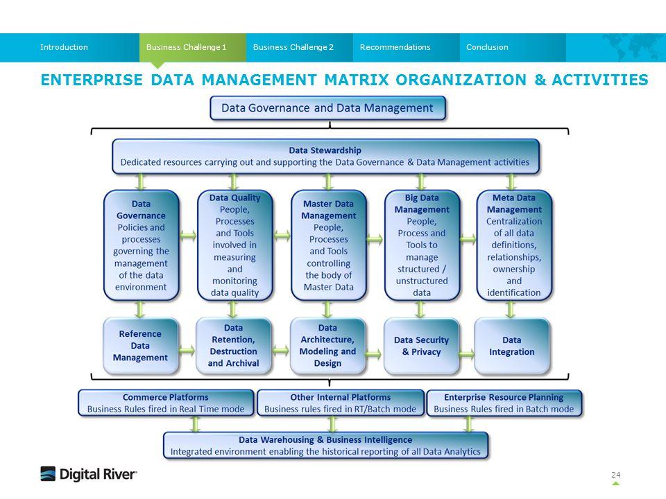 ENTERPRISE DATA MANAGEMENT MATRIX ORGANIZATION & ACTIVITIES Business Challenge 1IntroductionBusiness Challenge 2RecommendationsConclusion 24