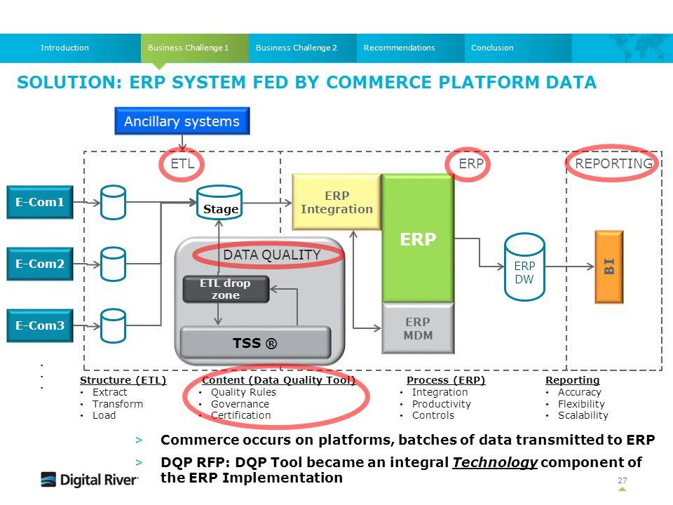 SOLUTION: ERP SYSTEM FED BY COMMERCE PLATFORM DATA Business Challenge 1IntroductionBusiness Challenge 2RecommendationsConclusion ERPETL E-Com1 E-Com2