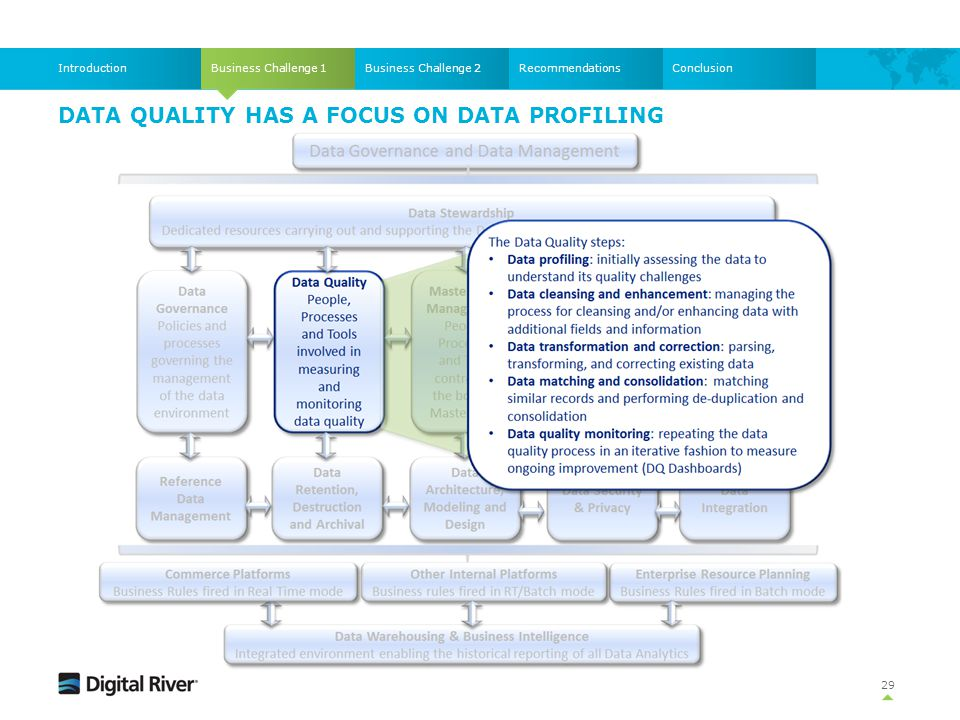 29 Business Challenge 1IntroductionBusiness Challenge 2RecommendationsConclusion DATA QUALITY HAS A FOCUS ON DATA PROFILING