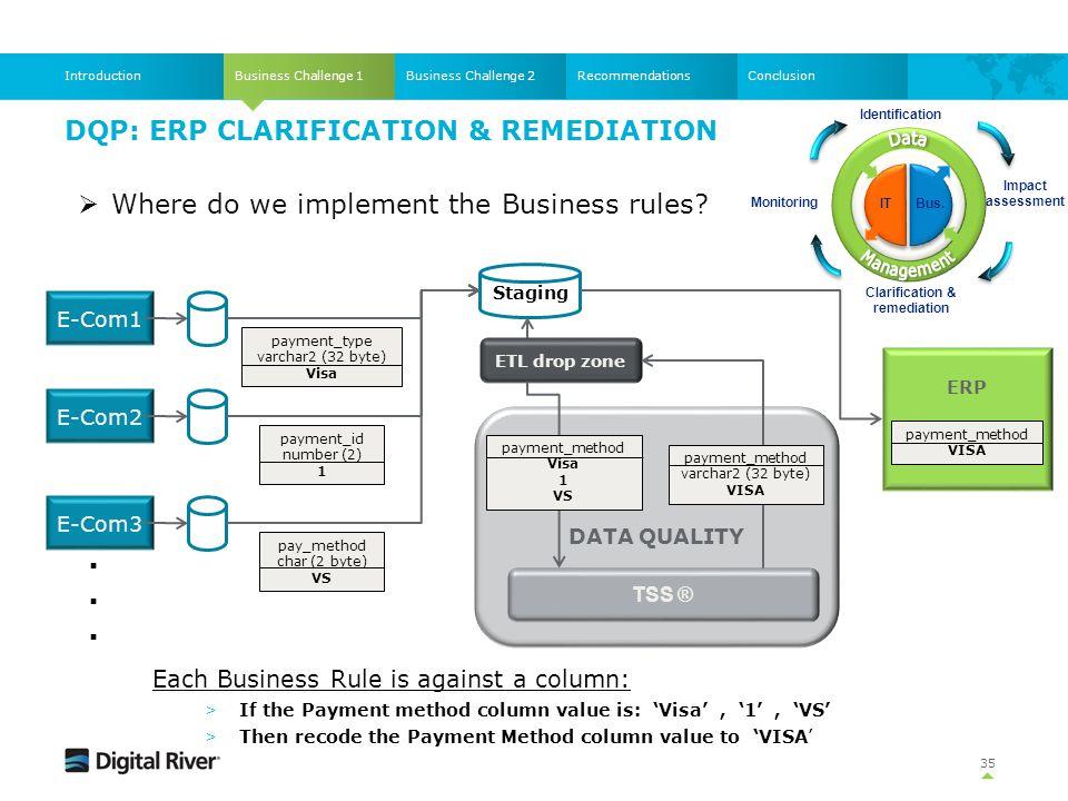 DQP: ERP CLARIFICATION & REMEDIATION Business Challenge 1IntroductionBusiness Challenge 2RecommendationsConclusion  Where do we implement the Busines