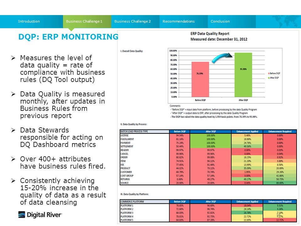 DQP: ERP MONITORING Business Challenge 1IntroductionBusiness Challenge 2RecommendationsConclusion  Measures the level of data quality = rate of compl