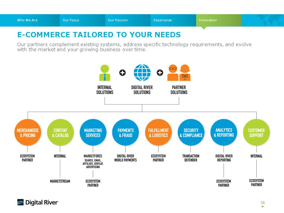 E-COMMERCE TAILORED TO YOUR NEEDS 39 Our partners complement existing systems, address specific technology requirements, and evolve with the market an