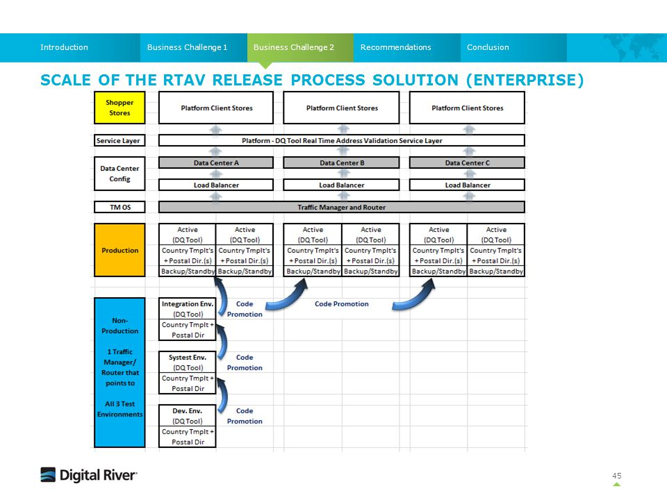 SCALE OF THE RTAV RELEASE PROCESS SOLUTION (ENTERPRISE) 45 Business Challenge 2Business Challenge 1IntroductionRecommendationsConclusion