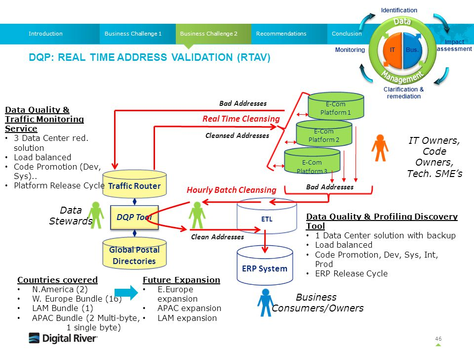 DQP: REAL TIME ADDRESS VALIDATION (RTAV) 46 Business Challenge 2Business Challenge 1IntroductionRecommendationsConclusion E-Com Platform 3 E-Com Platf