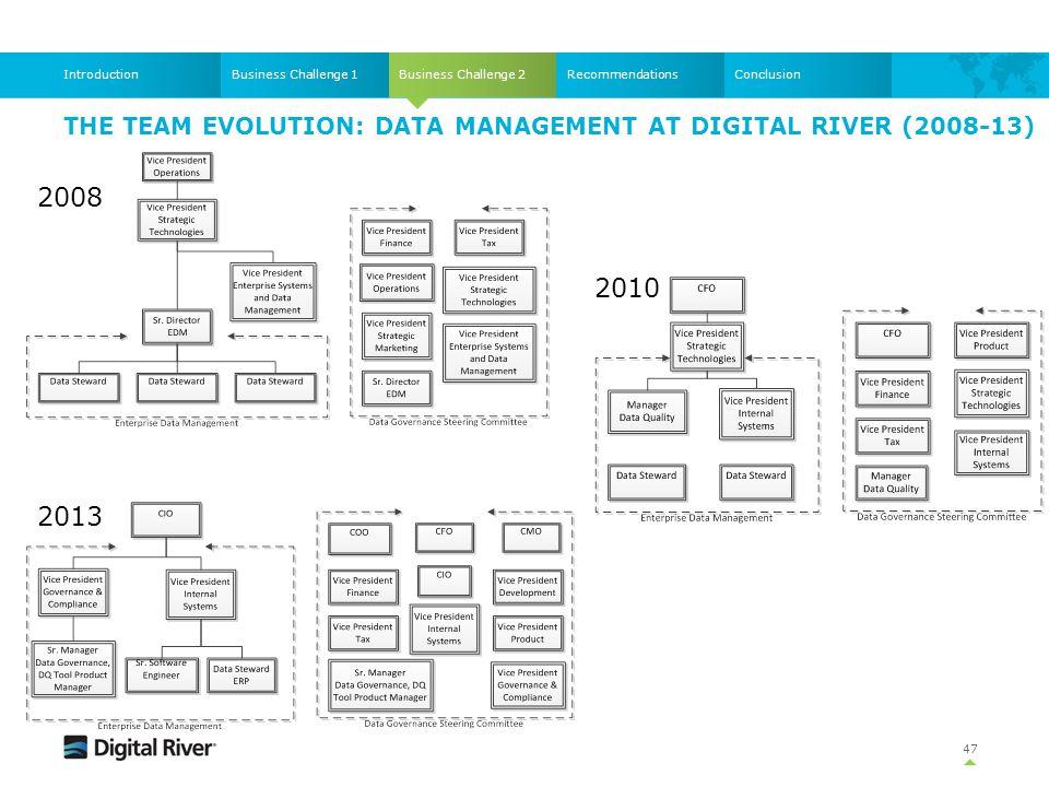 THE TEAM EVOLUTION: DATA MANAGEMENT AT DIGITAL RIVER (2008-13) 47 Business Challenge 2Business Challenge 1IntroductionRecommendationsConclusion 2008 2