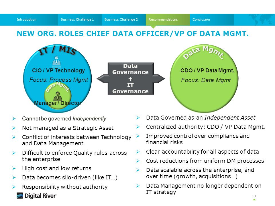 Recommendations NEW ORG. ROLES CHIEF DATA OFFICER/VP OF DATA MGMT. 51 Business Challenge 1Business Challenge 2IntroductionConclusion CIO / VP Technolo