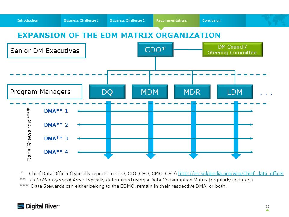 Recommendations EXPANSION OF THE EDM MATRIX ORGANIZATION 52 Business Challenge 1Business Challenge 2IntroductionConclusion * Chief Data Officer (typic