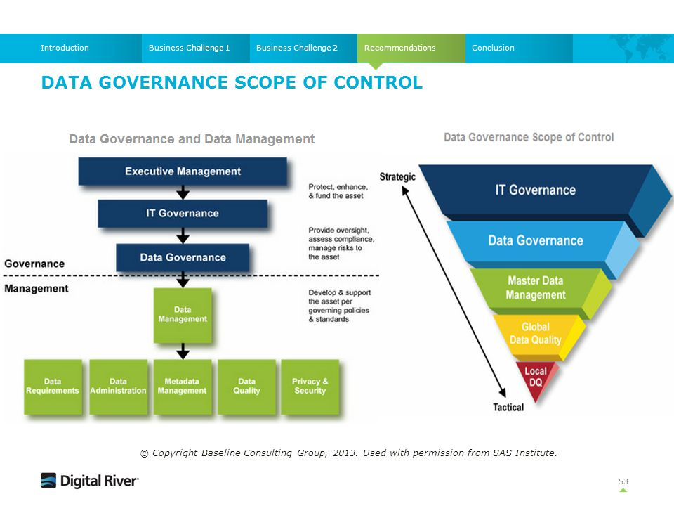 Recommendations DATA GOVERNANCE SCOPE OF CONTROL 53 Business Challenge 1Business Challenge 2IntroductionConclusion © Copyright Baseline Consulting Gro