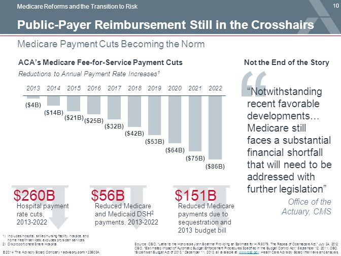© 2014 The Advisory Board Company advisory.com 28603A 10 Medicare Payment Cuts Becoming the Norm Medicare Reforms and the Transition to Risk Source: C