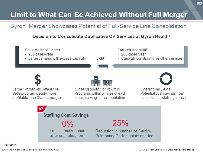 © 2014 The Advisory Board Company advisory.com 28603A 103 Byron 1 Merger Showcases Potential of Full-Service Line Consolidation Source: Health Care Ad