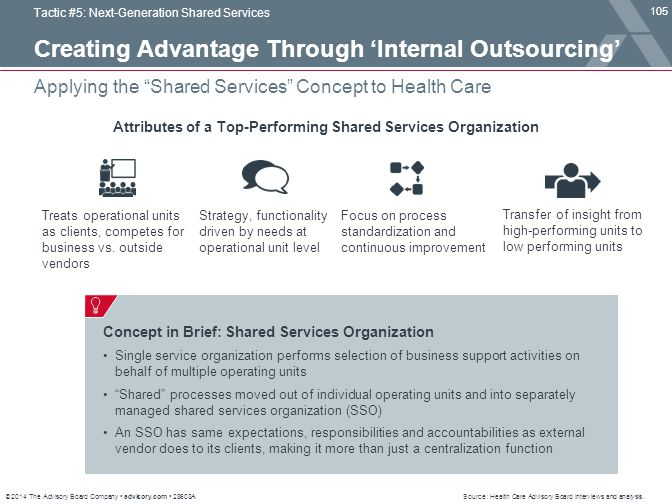 """© 2014 The Advisory Board Company advisory.com 28603A 105 Applying the """"Shared Services"""" Concept to Health Care Tactic #5: Next-Generation Shared Serv"""