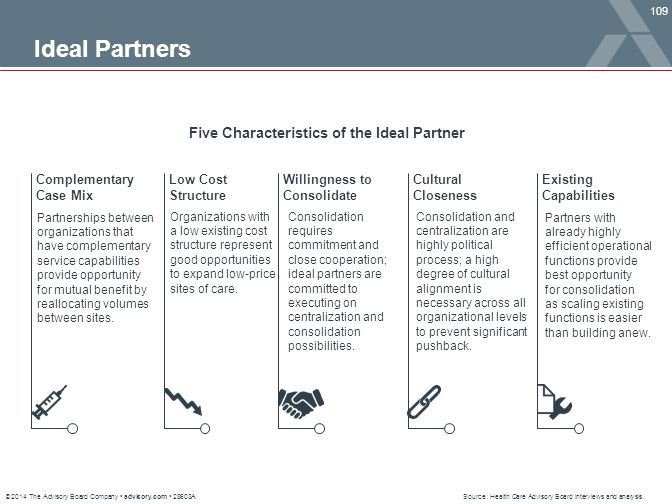 © 2014 The Advisory Board Company advisory.com 28603A 109 Ideal Partners Complementary Case Mix Low Cost Structure Willingness to Consolidate Cultural