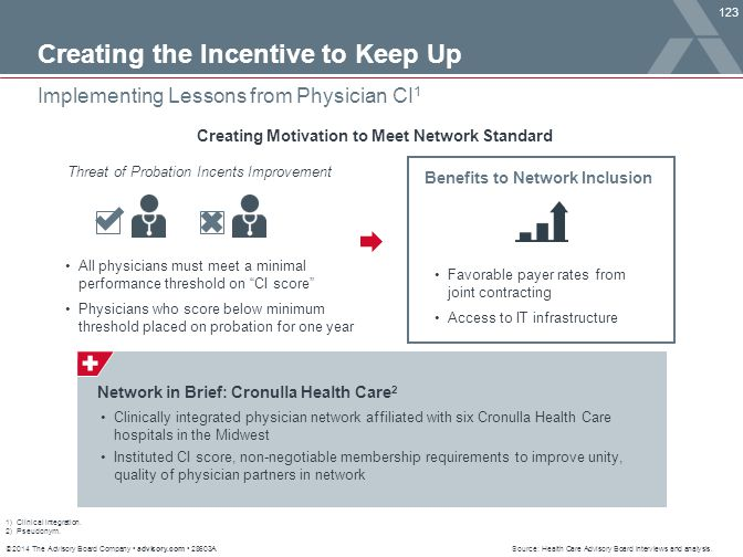 © 2014 The Advisory Board Company advisory.com 28603A 123 Implementing Lessons from Physician CI 1 Source: Health Care Advisory Board interviews and a