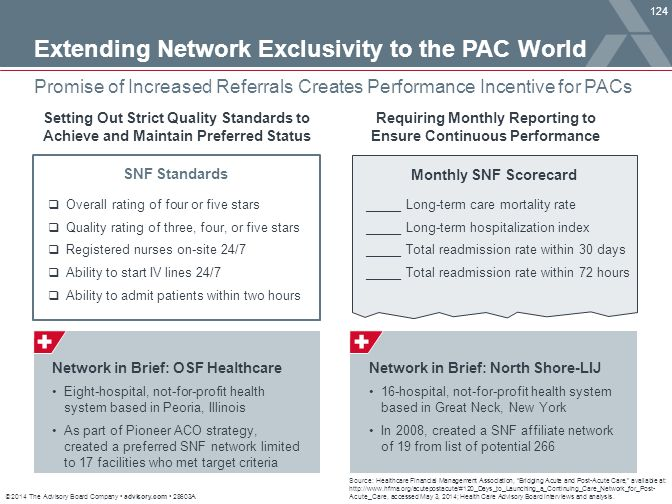 © 2014 The Advisory Board Company advisory.com 28603A 124 Promise of Increased Referrals Creates Performance Incentive for PACs Source: Healthcare Fin