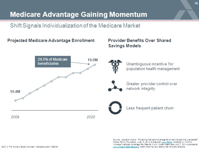 """© 2014 The Advisory Board Company advisory.com 28603A 16 Shift Signals Individualization of the Medicare Market Source: Jacobson G et al., """"Projecting"""