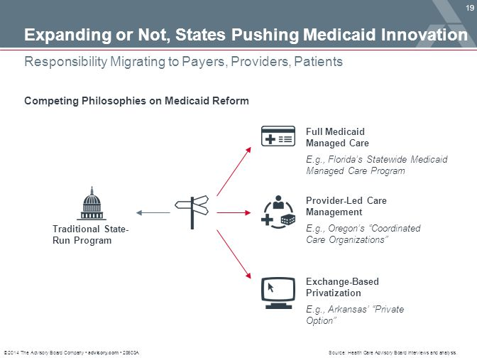 © 2014 The Advisory Board Company advisory.com 28603A 19 Responsibility Migrating to Payers, Providers, Patients Source: Health Care Advisory Board in