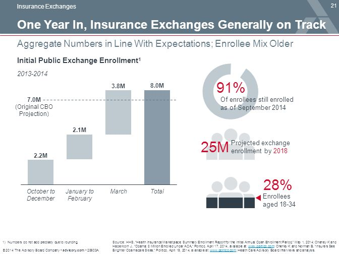 © 2014 The Advisory Board Company advisory.com 28603A 21 Aggregate Numbers in Line With Expectations; Enrollee Mix Older Insurance Exchanges Source: H