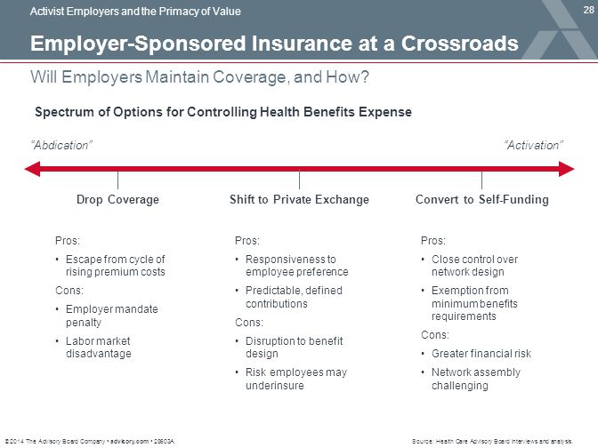 © 2014 The Advisory Board Company advisory.com 28603A 28 Will Employers Maintain Coverage, and How? Activist Employers and the Primacy of Value Employ
