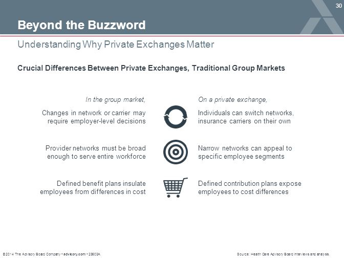 © 2014 The Advisory Board Company advisory.com 28603A 30 Understanding Why Private Exchanges Matter Beyond the Buzzword Crucial Differences Between Pr