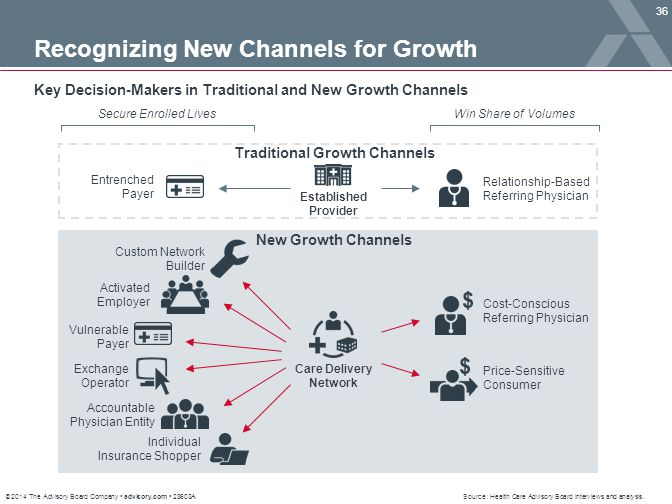 © 2014 The Advisory Board Company advisory.com 28603A 36 Source: Health Care Advisory Board interviews and analysis. Recognizing New Channels for Grow