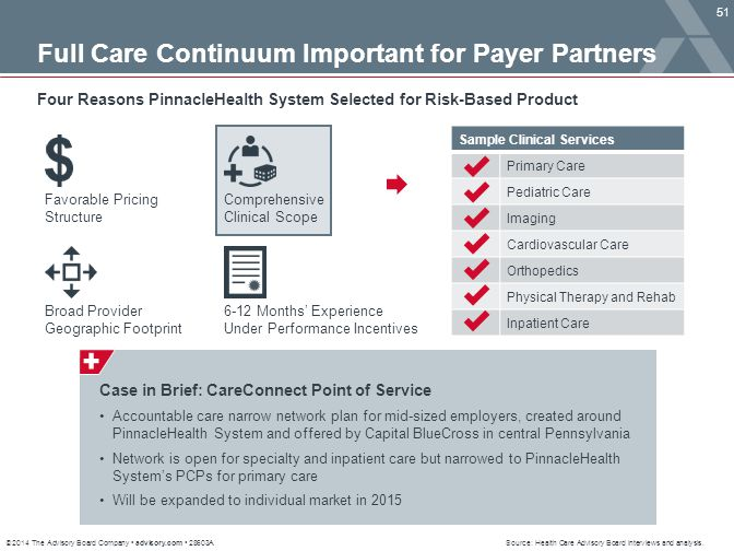 © 2014 The Advisory Board Company advisory.com 28603A 51 Source: Health Care Advisory Board interviews and analysis. Full Care Continuum Important for