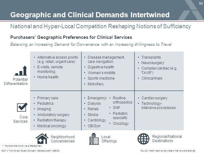 © 2014 The Advisory Board Company advisory.com 28603A 53 National and Hyper-Local Competition Reshaping Notions of Sufficiency Source: Health Care Adv