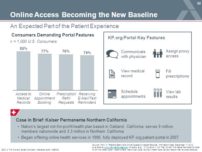 """© 2014 The Advisory Board Company advisory.com 28603A 58 An Expected Part of the Patient Experience Source: Terry K, """"Patients Seek More Online Access"""