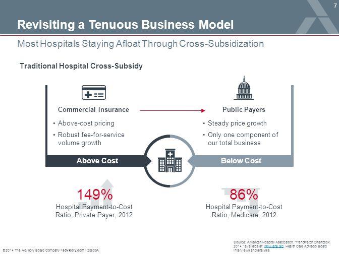 © 2014 The Advisory Board Company advisory.com 28603A 128 Source: Health Care Advisory Board interviews and analysis.