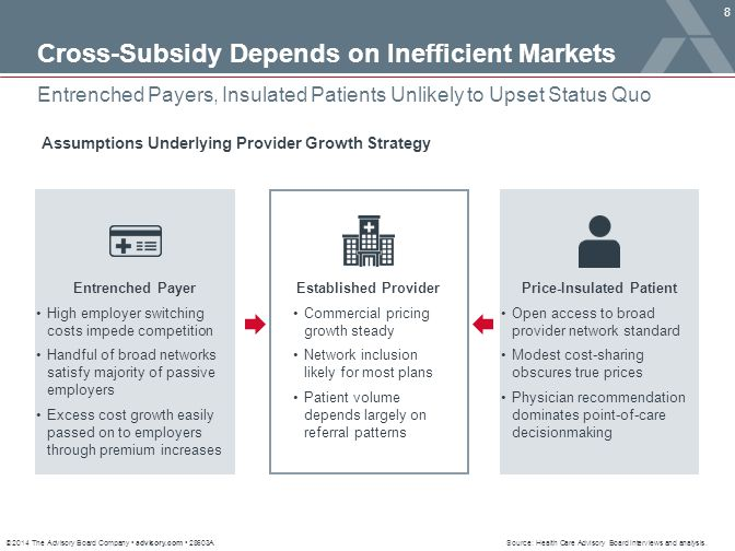 © 2014 The Advisory Board Company advisory.com 28603A 8 Entrenched Payers, Insulated Patients Unlikely to Upset Status Quo Source: Health Care Advisor