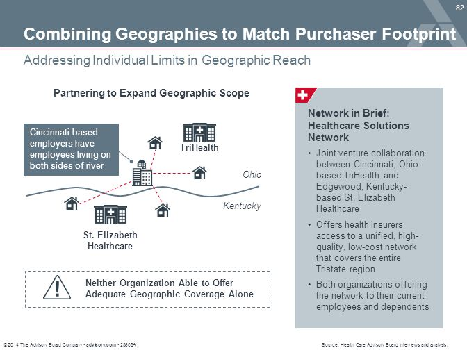 © 2014 The Advisory Board Company advisory.com 28603A 82 Addressing Individual Limits in Geographic Reach Source: Health Care Advisory Board interview