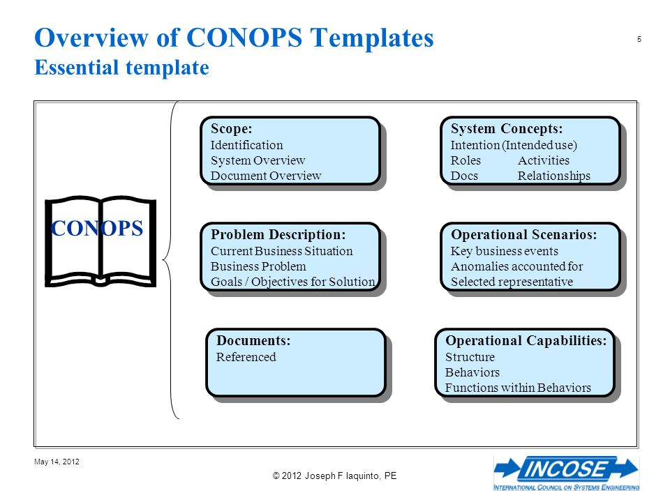 6 May 14, 2012 © 2012 Joseph F Iaquinto, PE Introduction CONOPS – The Key Concepts Mission or Intention Activities Information Required Roles Operational Capabilities Relationships