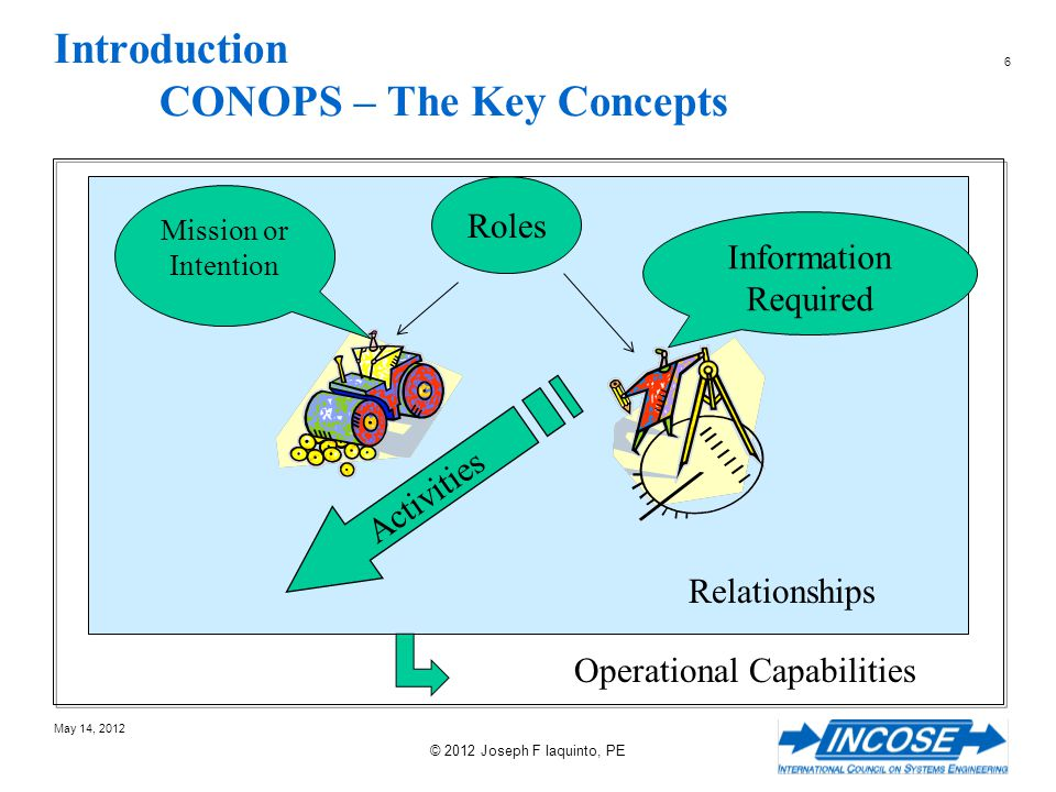 137 May 14, 2012 © 2012 Joseph F Iaquinto, PE A Process for defining the CONOPS Define the Business Events Define Representative Scenarios Define Operational Capabilities Define Structure, Function, Behavior Organize Functionality Into States and Modes Define the Problem Define the Roles and Responsibilities