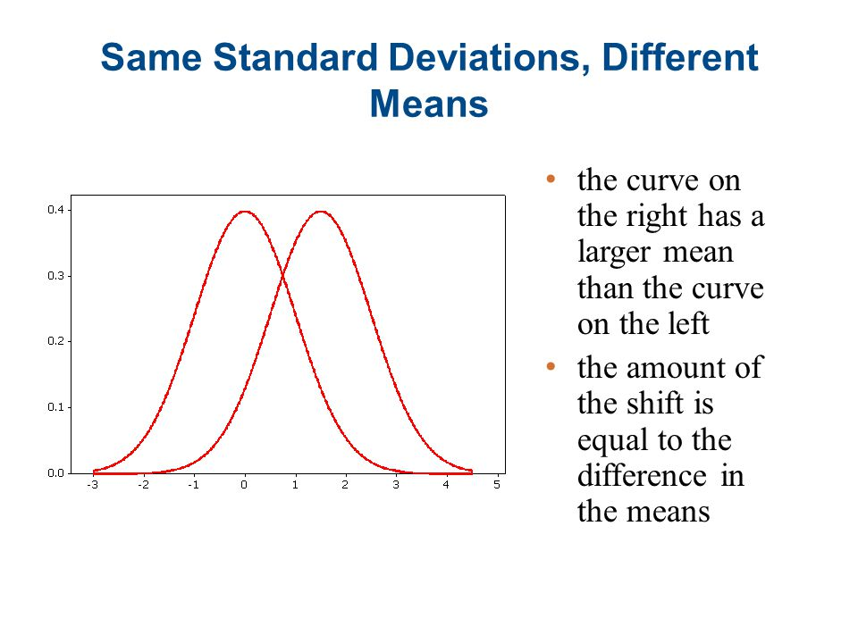 Same Standard Deviations, Different Means the curve on the right has a larger mean than the curve on the left the amount of the shift is equal to the