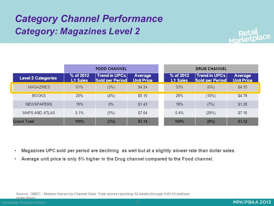 Confidential: Property of GMDC 18 Category Channel Performance Category: Magazines Level 2 Magazines UPC sold per period are declining as well but at a slightly slower rate than dollar sales.