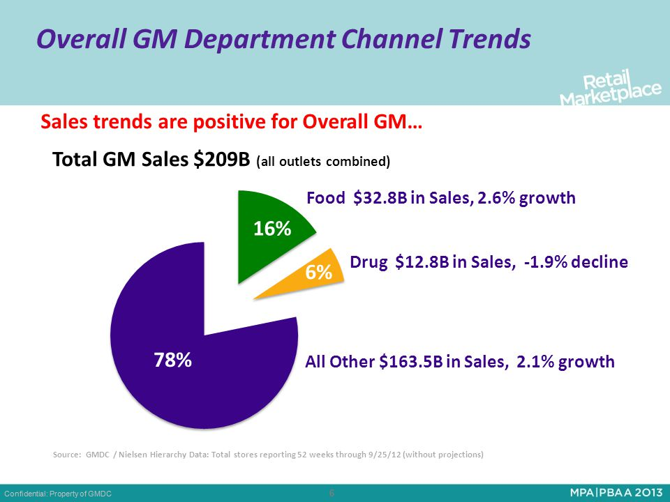 Confidential: Property of GMDC 6 6 Overall GM Department Channel Trends Sales trends are positive for Overall GM… Food $32.8B in Sales, 2.6% growth Drug $12.8B in Sales, -1.9% decline All Other $163.5B in Sales, 2.1% growth Source: GMDC / Nielsen Hierarchy Data: Total stores reporting 52 weeks through 9/25/12 (without projections)