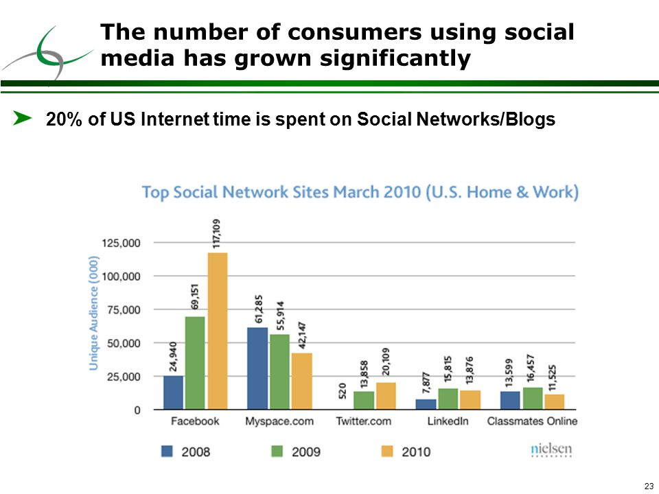 23 The number of consumers using social media has grown significantly 20% of US Internet time is spent on Social Networks/Blogs