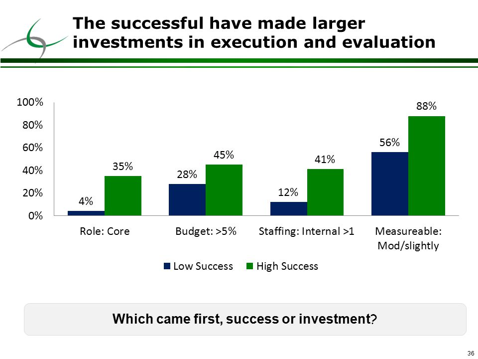 36 The successful have made larger investments in execution and evaluation Which came first, success or investment